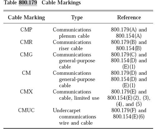 1、ft1、cl2/ft4、cm、cmx、cmg、cmr等如何正确理解其代表含义